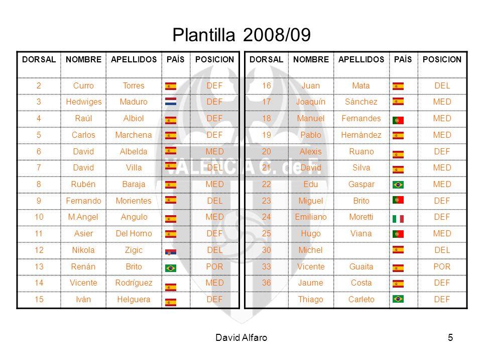 Plantilla 2008/09 David Alfaro DORSAL NOMBRE APELLIDOS PAÍS POSICION 2