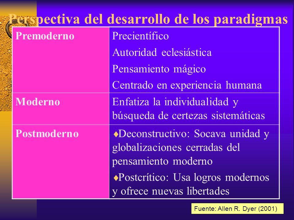 Perspectiva del desarrollo de los paradigmas