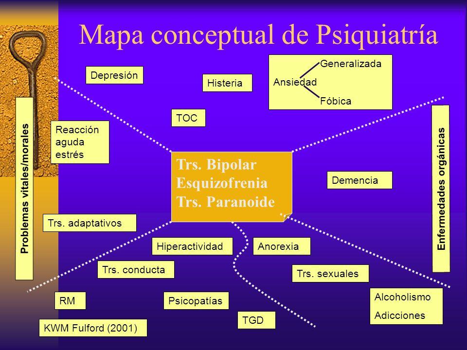 Mapa conceptual de Psiquiatría