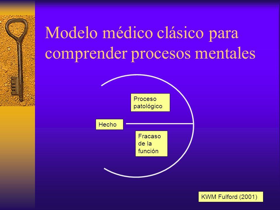 Modelo médico clásico para comprender procesos mentales