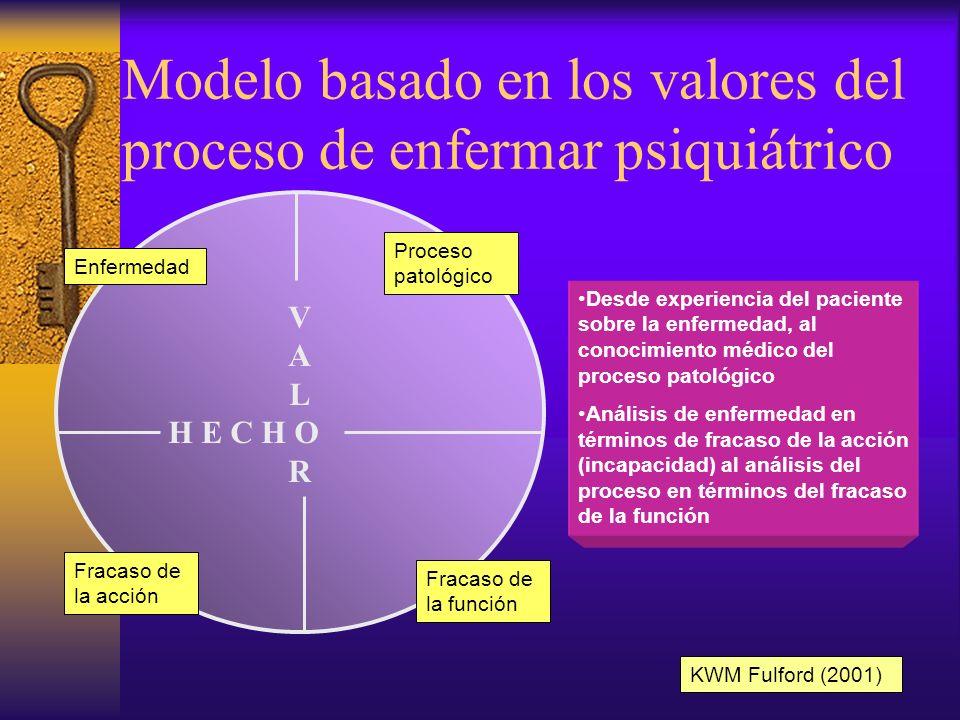 Modelo basado en los valores del proceso de enfermar psiquiátrico