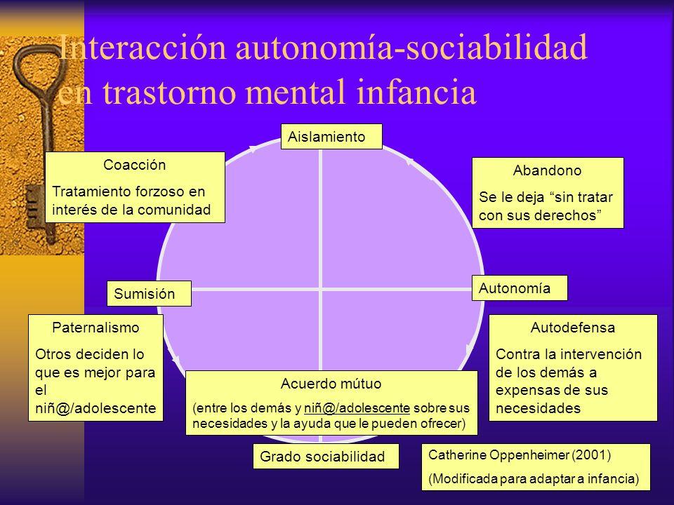Interacción autonomía-sociabilidad en trastorno mental infancia