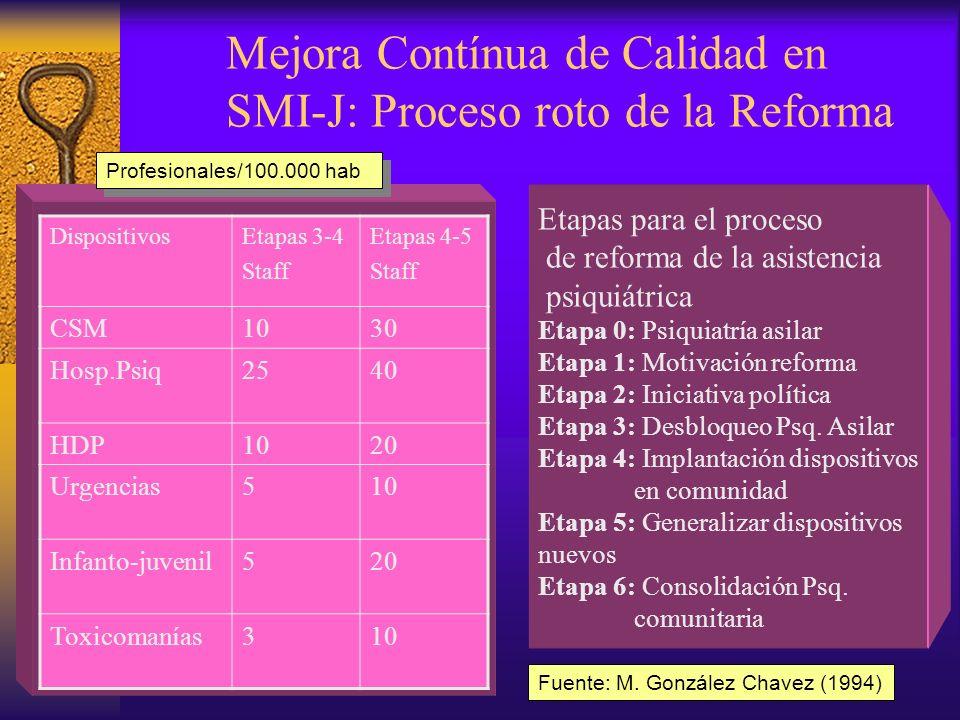 Mejora Contínua de Calidad en SMI-J: Proceso roto de la Reforma