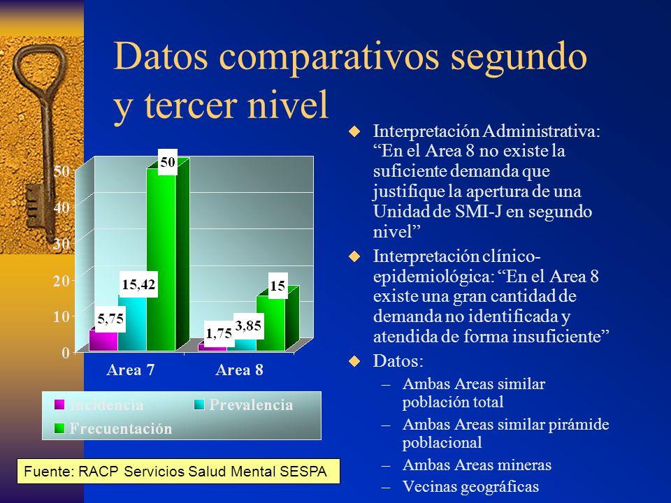 Datos comparativos segundo y tercer nivel