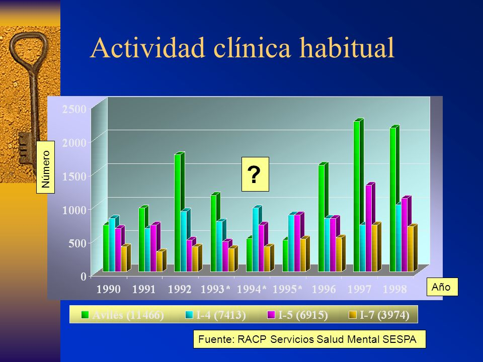 Actividad clínica habitual