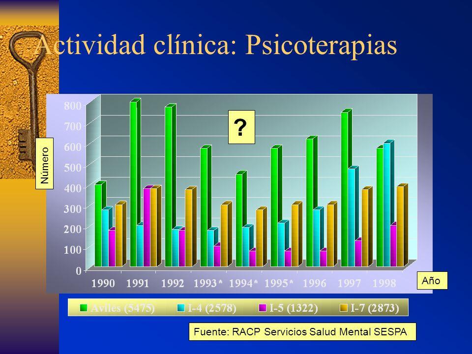 Actividad clínica: Psicoterapias