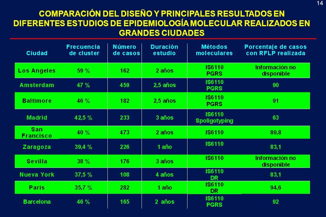 COMPARACIÓN DEL DISEÑO Y PRINCIPALES RESULTADOS EN DIFERENTES ESTUDIOS DE EPIDEMIOLOGÍA MOLECULAR REALIZADOS EN GRANDES CIUDADES