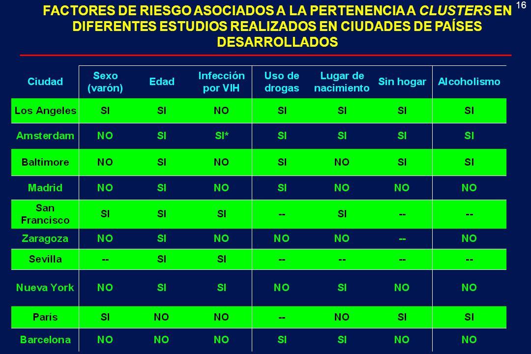 FACTORES DE RIESGO ASOCIADOS A LA PERTENENCIA A CLUSTERS EN DIFERENTES ESTUDIOS REALIZADOS EN CIUDADES DE PAÍSES
