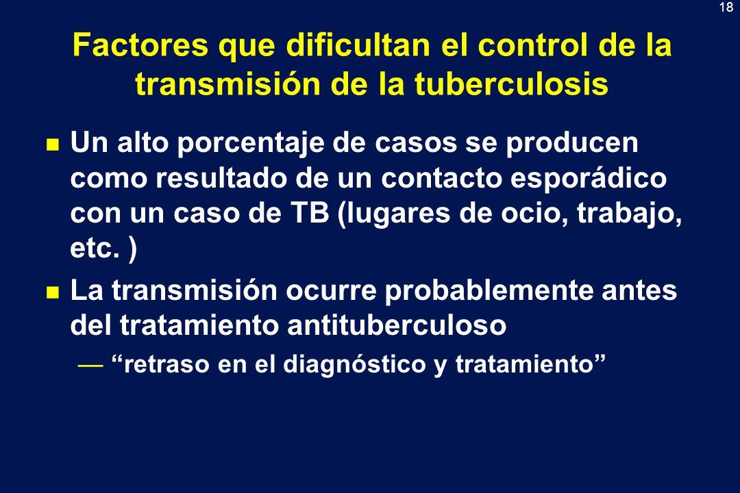 Factores que dificultan el control de la transmisión de la tuberculosis