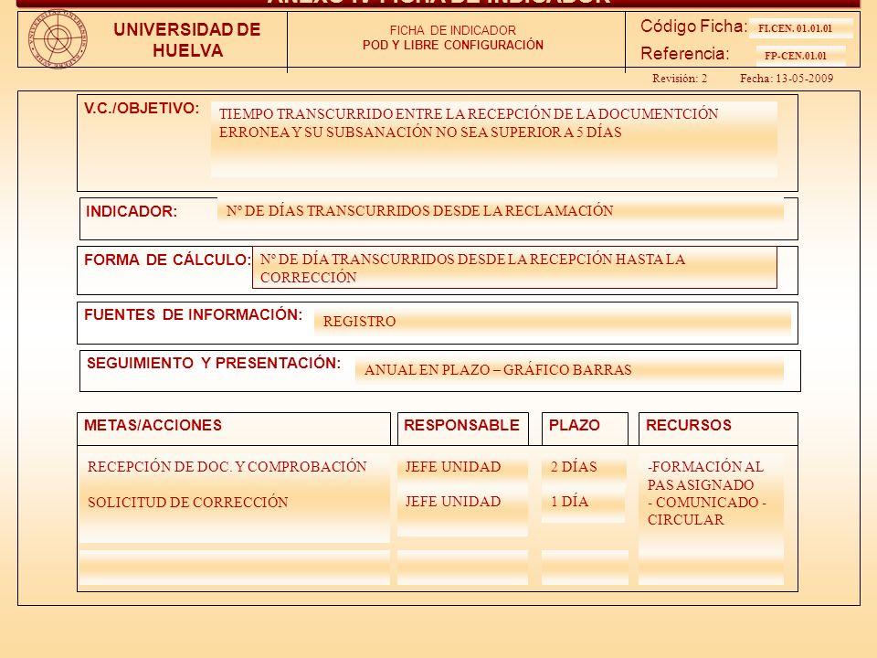 ANEXO IV-FICHA DE INDICADOR POD Y LIBRE CONFIGURACIÓN