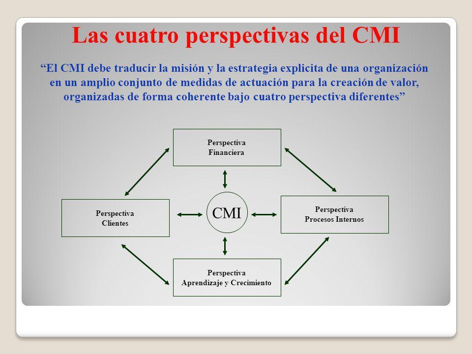 Las cuatro perspectivas del CMI