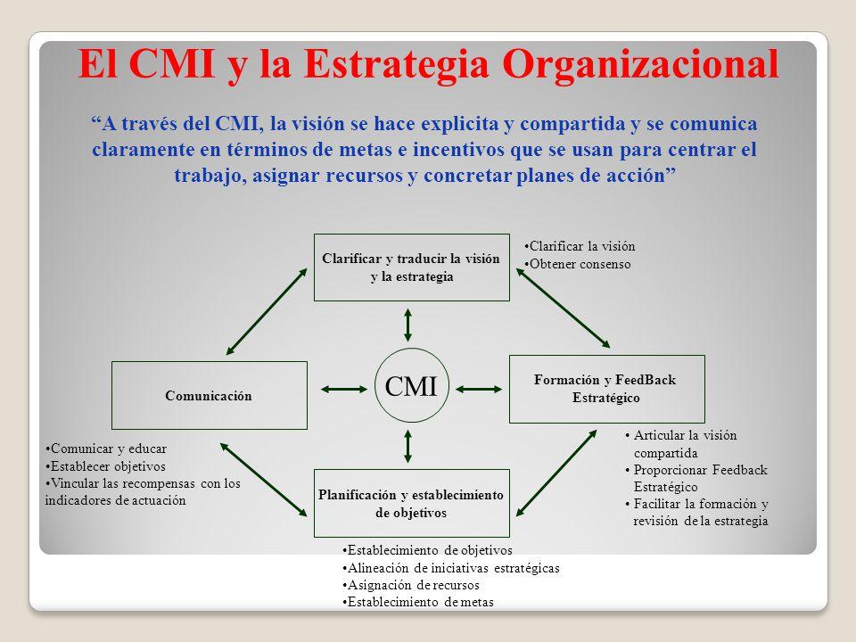 El CMI y la Estrategia Organizacional
