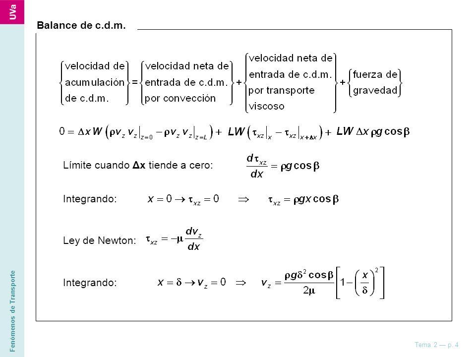 CUESTIÓN vz(x) L Δx z x x = 0 x = δ CUESTIÓN