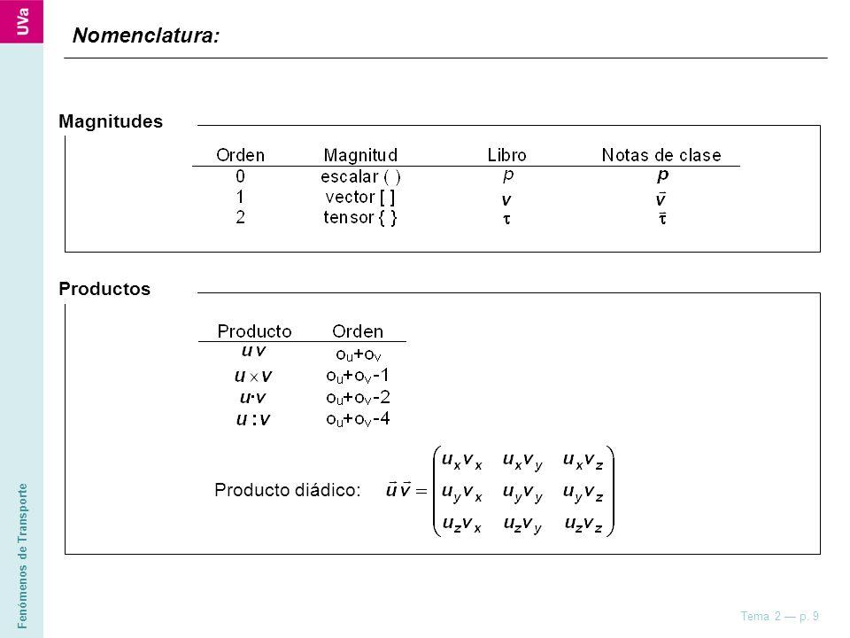 Nomenclatura: Magnitudes Productos Producto diádico: