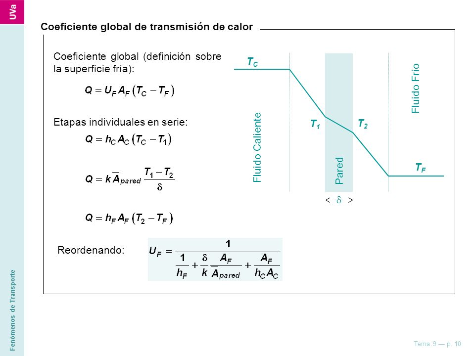 Coeficiente global de transmisión de calor