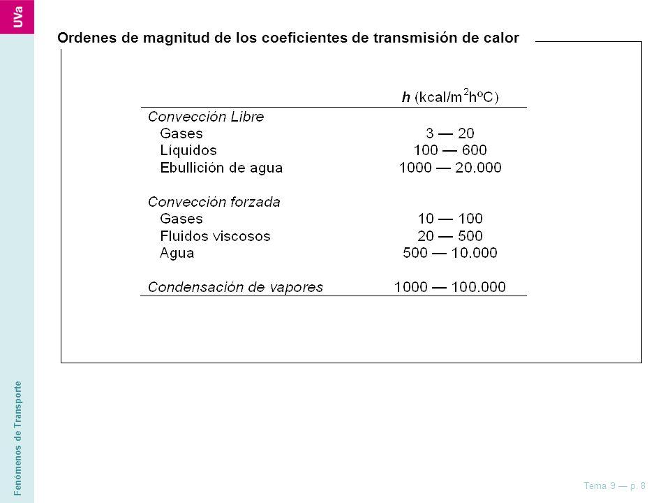 Ordenes de magnitud de los coeficientes de transmisión de calor