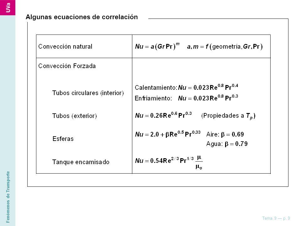 Algunas ecuaciones de correlación