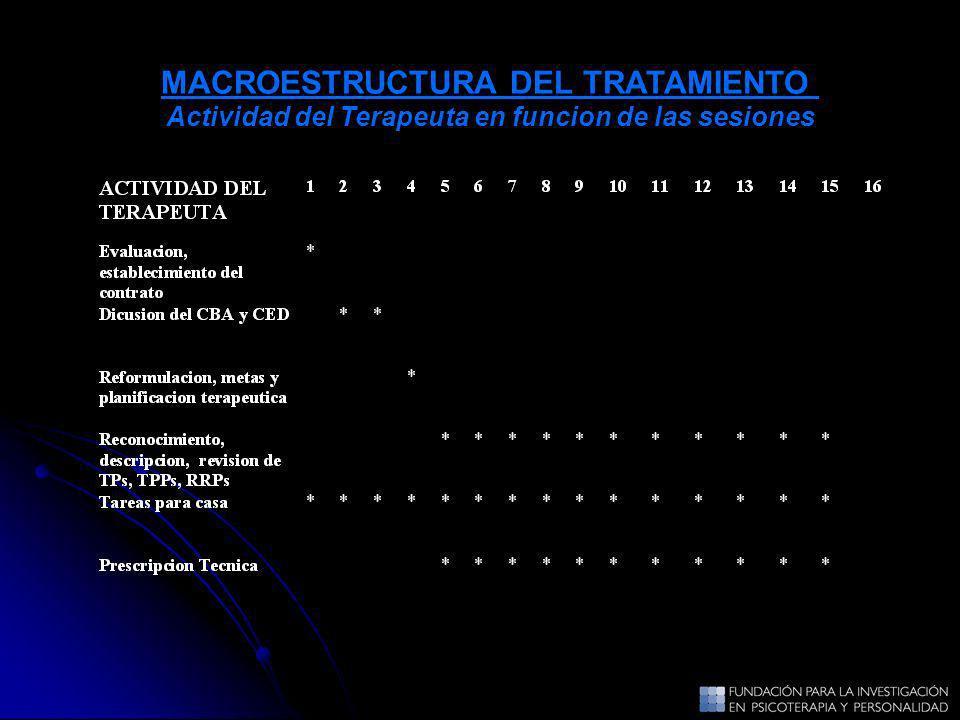 MACROESTRUCTURA DEL TRATAMIENTO Actividad del Terapeuta en funcion de las sesiones