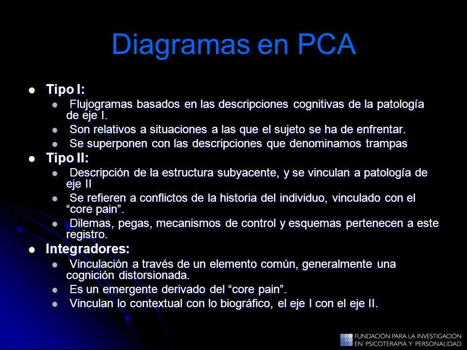 Diagramas en PCA Tipo I: Tipo II: Integradores: