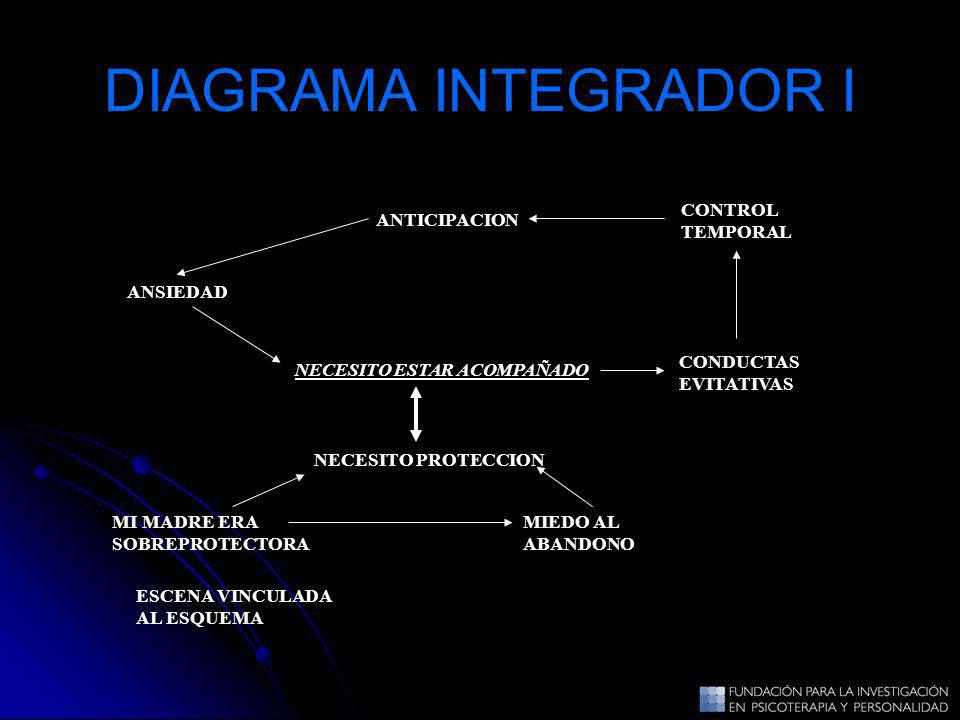 DIAGRAMA INTEGRADOR I CONTROL TEMPORAL ANTICIPACION ANSIEDAD CONDUCTAS