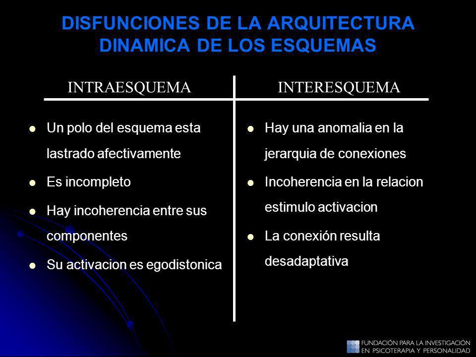 DISFUNCIONES DE LA ARQUITECTURA DINAMICA DE LOS ESQUEMAS