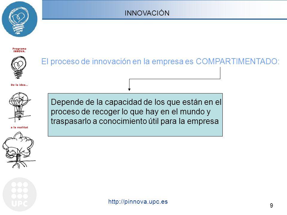 El proceso de innovación en la empresa es COMPARTIMENTADO: