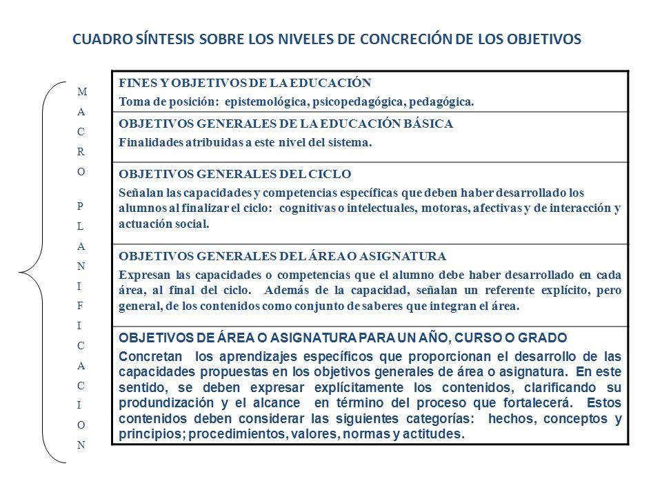 CUADRO SÍNTESIS SOBRE LOS NIVELES DE CONCRECIÓN DE LOS OBJETIVOS