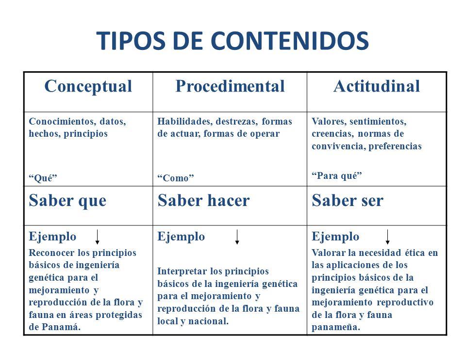TIPOS DE CONTENIDOS Conceptual Procedimental Actitudinal Saber que