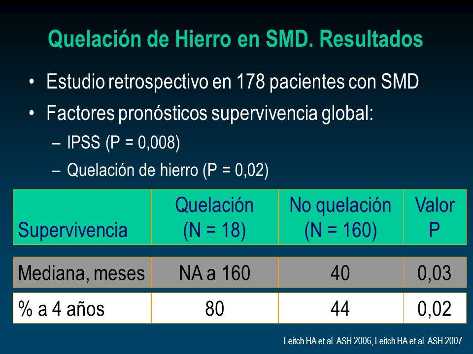 Quelación de Hierro en SMD. Resultados