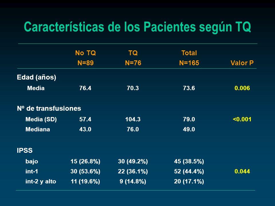 Características de los Pacientes según TQ