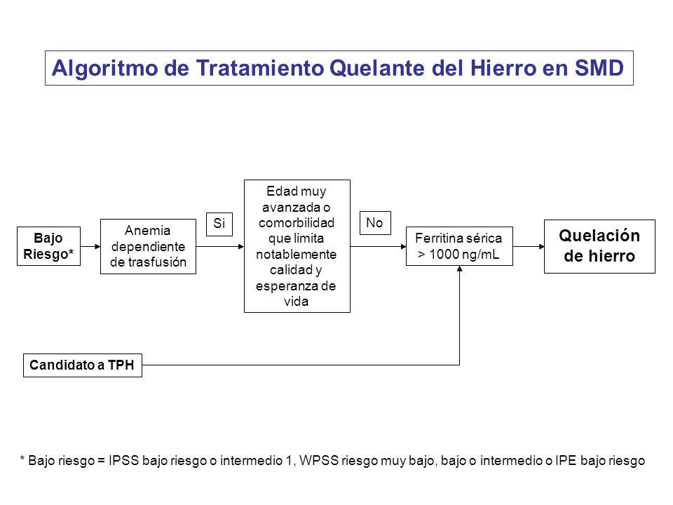 Algoritmo de Tratamiento Quelante del Hierro en SMD