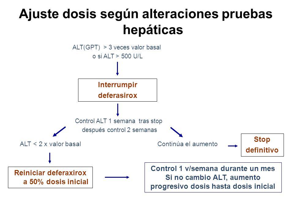 Ajuste dosis según alteraciones pruebas hepáticas