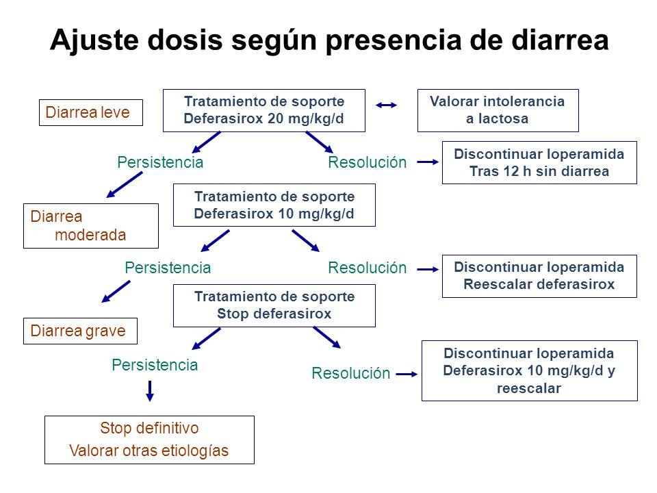 Ajuste dosis según presencia de diarrea