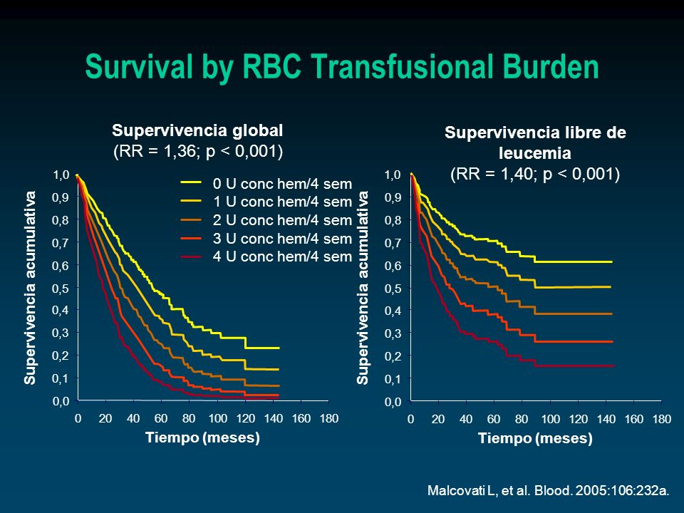 Survival by RBC Transfusional Burden