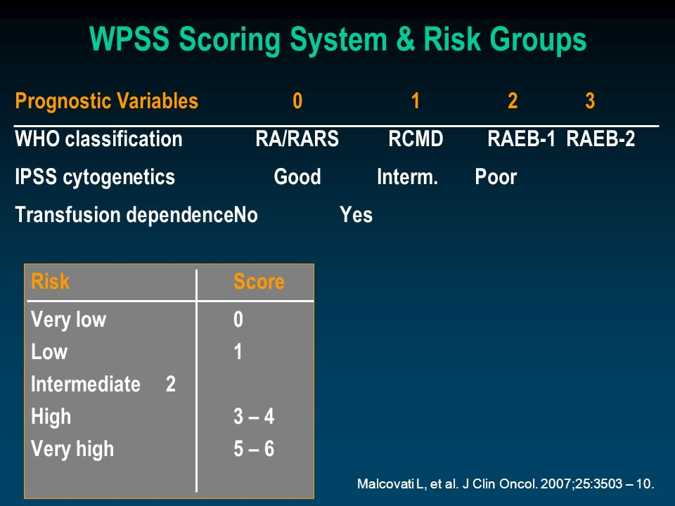 WPSS Scoring System & Risk Groups