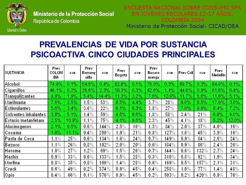 Situaci n de consumo de sustancias psicoactivas en for Ministerio de consumo