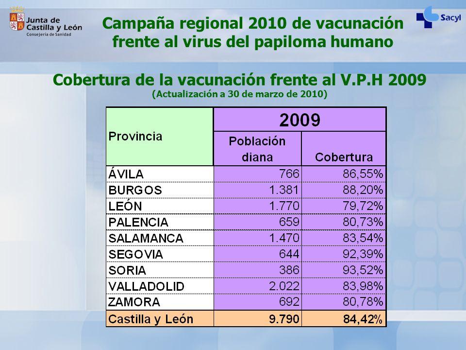 Cobertura de la vacunación frente al V.P.H 2009