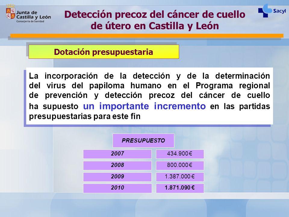 Detección precoz del cáncer de cuello de útero en Castilla y León