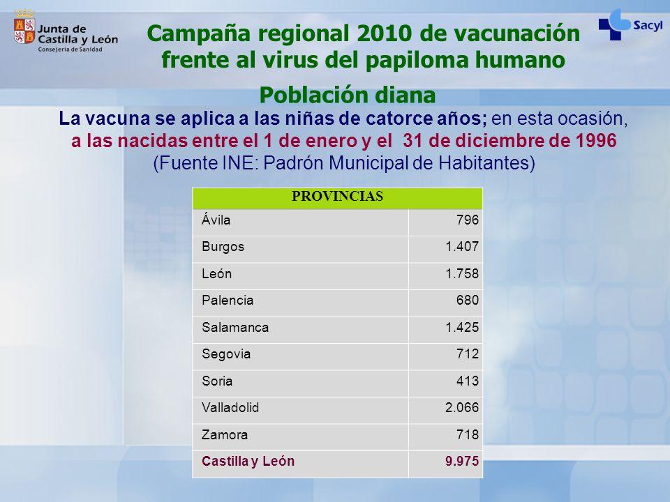 Campaña regional 2010 de vacunación frente al virus del papiloma humano