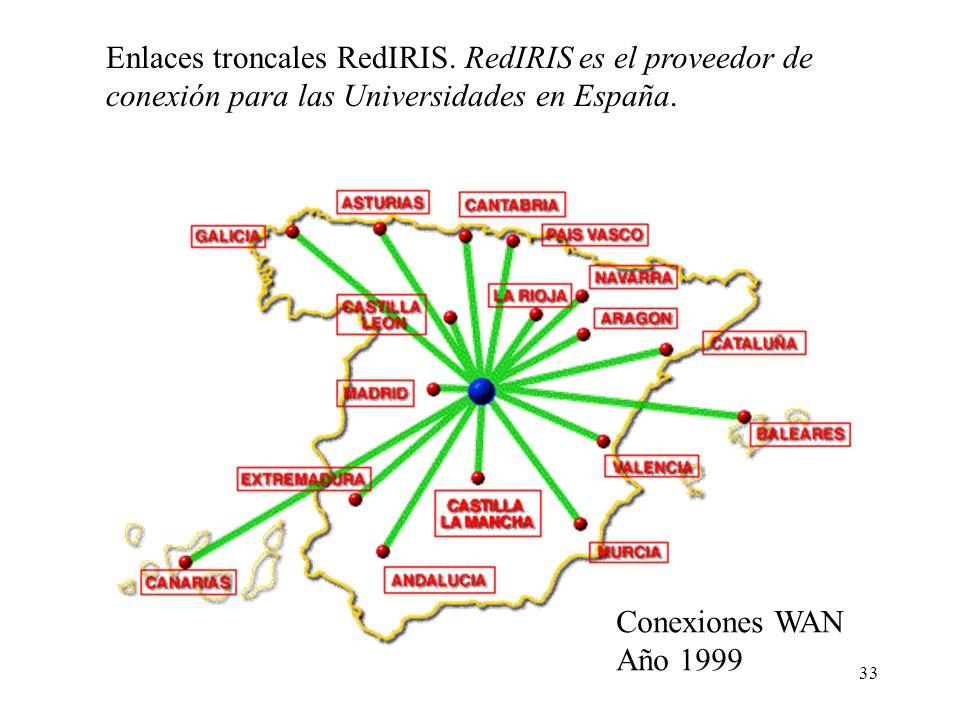 Enlaces troncales RedIRIS