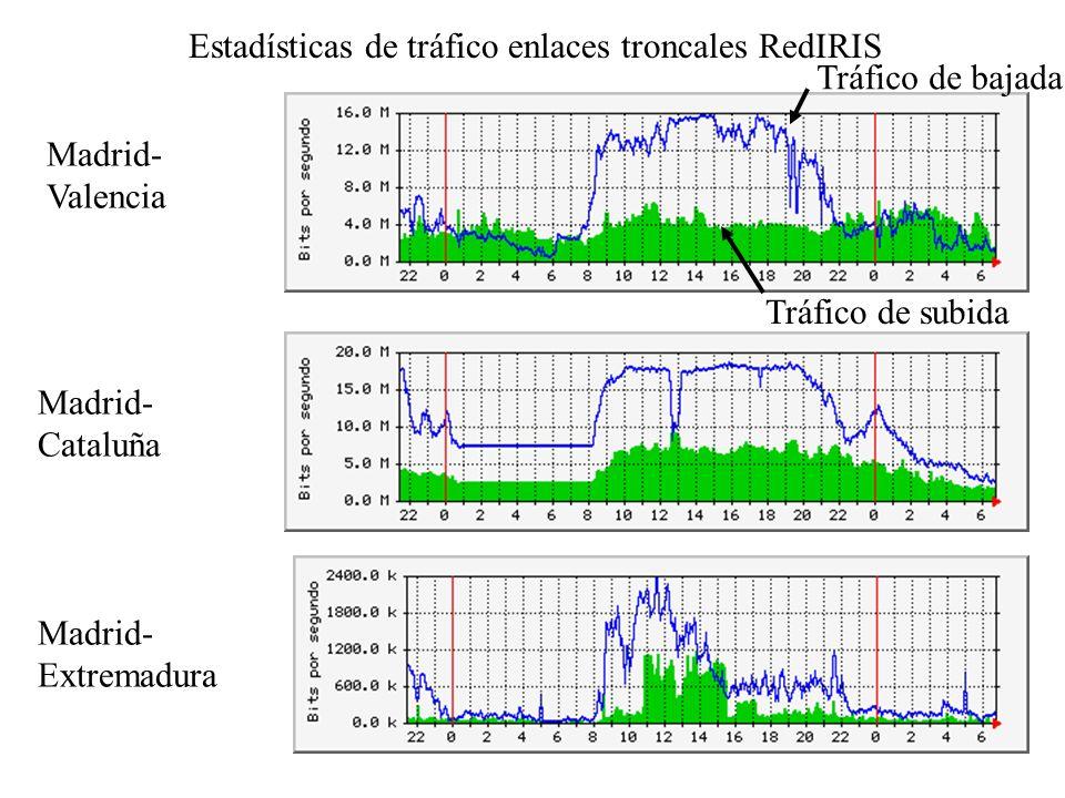Estadísticas de tráfico enlaces troncales RedIRIS