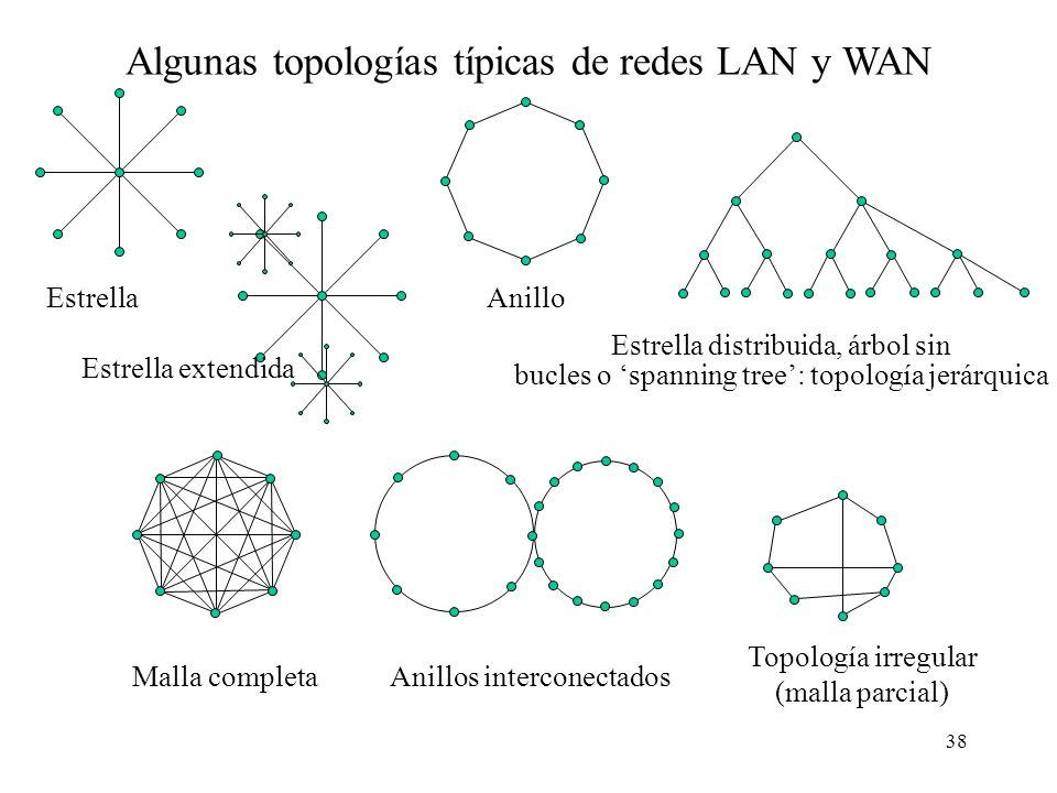 Algunas topologías típicas de redes LAN y WAN