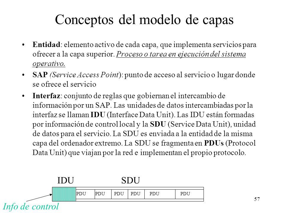 Conceptos del modelo de capas