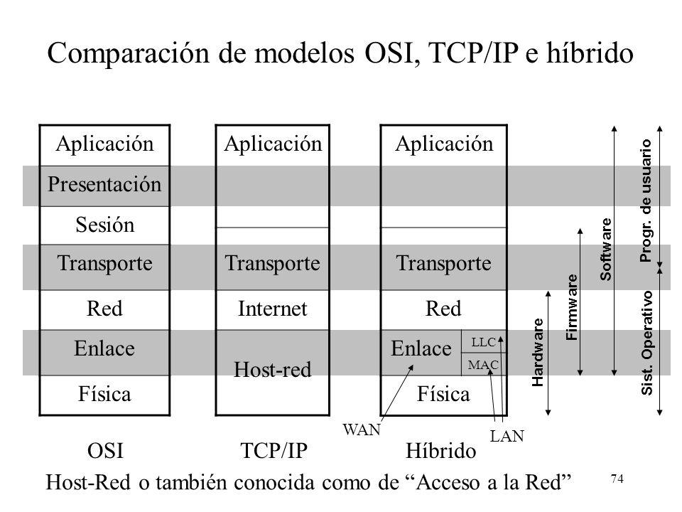 Comparación de modelos OSI, TCP/IP e híbrido