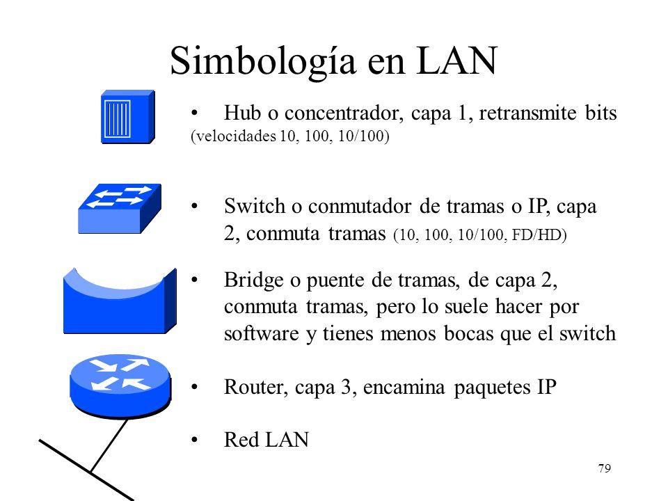 Simbología en LAN Hub o concentrador, capa 1, retransmite bits