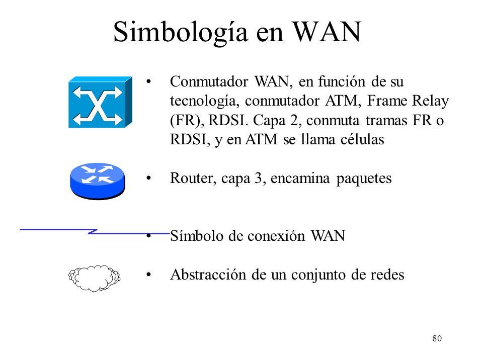 Simbología en WAN