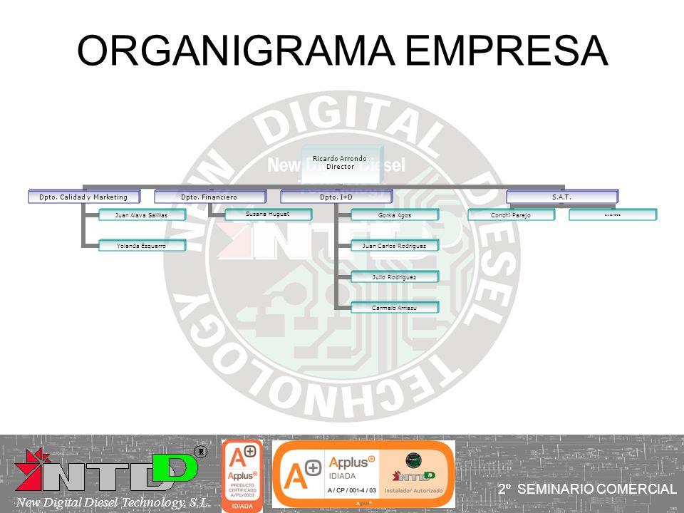 ORGANIGRAMA EMPRESA 2º SEMINARIO COMERCIAL