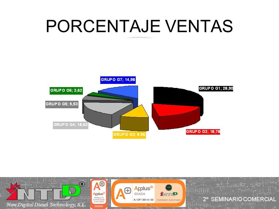 PORCENTAJE VENTAS 2º SEMINARIO COMERCIAL