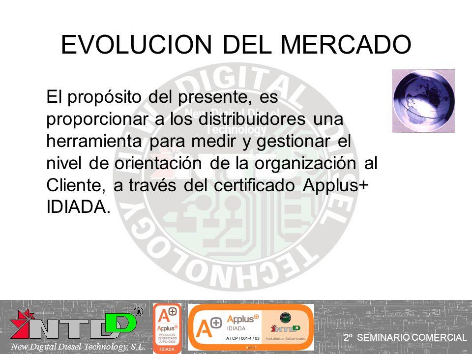EVOLUCION DEL MERCADO