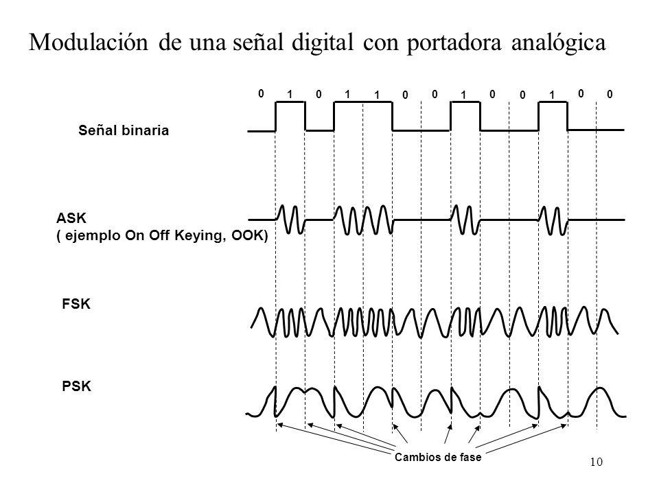 Modulación de una señal digital con portadora analógica